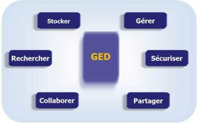 Nouveau projet G.E.D