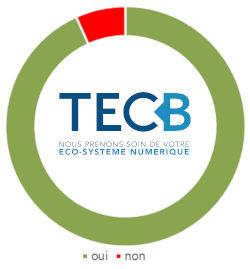 83% des clients TECB recommandent le service TECB